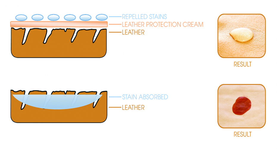 Protecting Your Leather Furniture
